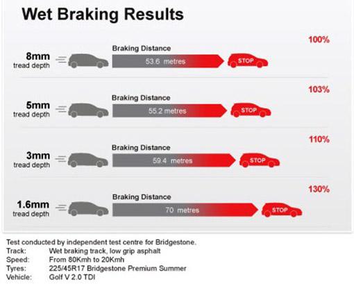 Wet Braking Results Chart